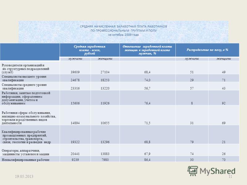 СРЕДНЯЯ НАЧИСЛЕННАЯ ЗАРАБОТНАЯ ПЛАТА РАБОТНИКОВ ПО ПРОФЕССИОНАЛЬНЫМ ГРУППАМ И ПОЛУ за октябрь 2009 года Средняя заработная плата - всего, рублей Отношение заработной платы женщин к заработной плате мужчин, % Распределение по полу, в % мужчиныженщиным