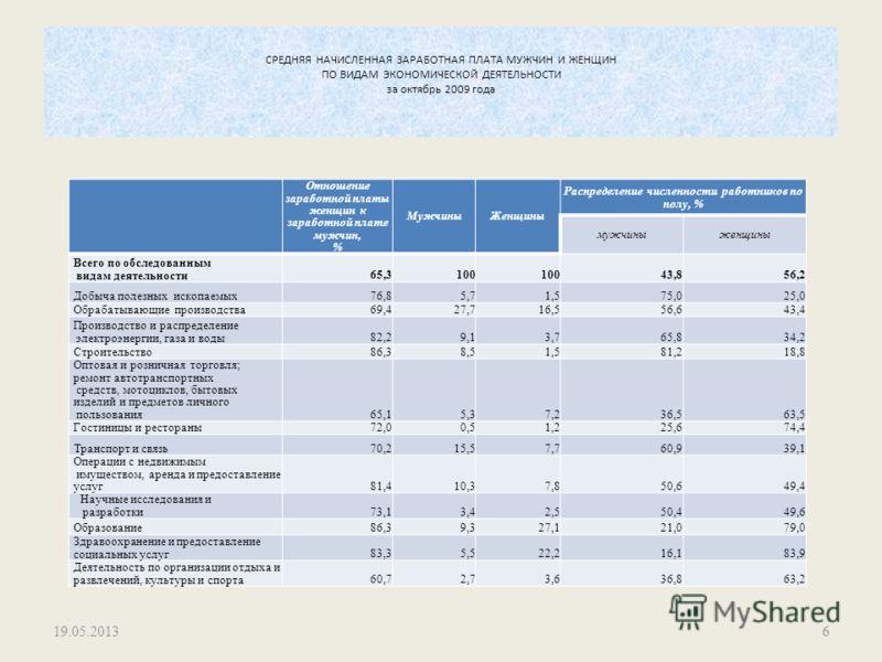 СРЕДНЯЯ НАЧИСЛЕННАЯ ЗАРАБОТНАЯ ПЛАТА МУЖЧИН И ЖЕНЩИН ПО ВИДАМ ЭКОНОМИЧЕСКОЙ ДЕЯТЕЛЬНОСТИ за октябрь 2009 года 19.05.20136 Отношение заработной платы женщин к заработной плате мужчин, % МужчиныЖенщины Распределение численности работников по полу, % му