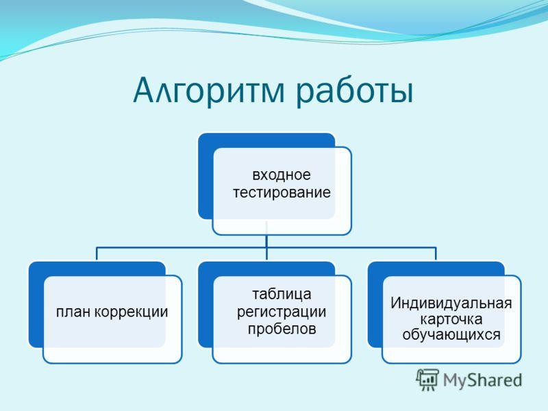 Алгоритм работы входное тестирование план коррекции таблица регистрации пробелов Индивидуальная карточка обучающихся
