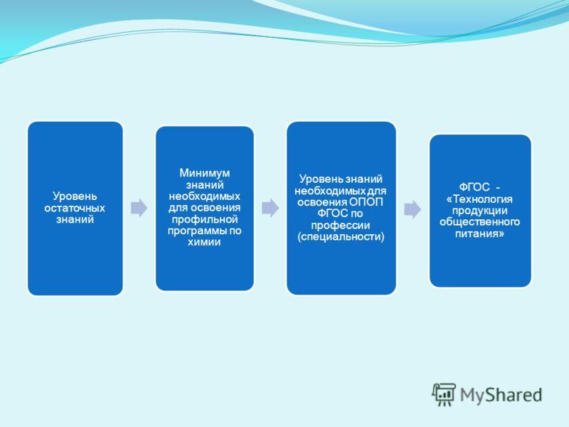Уровень остаточных знаний Минимум знаний необходимых для освоения профильной программы по химии Уровень знаний необходимых для освоения ОПОП ФГОС по профессии (специальности) ФГОС - «Технология продукции общественного питания»