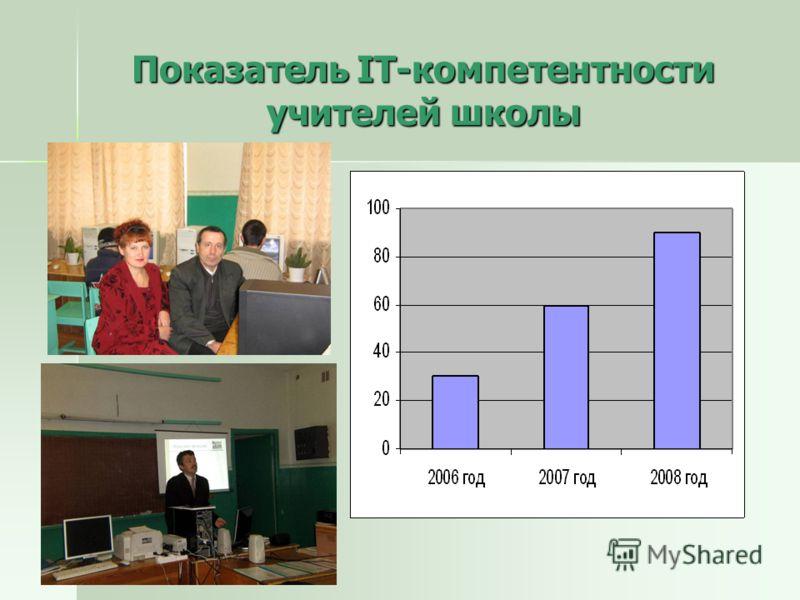 Показатель IT-компетентности учителей школы