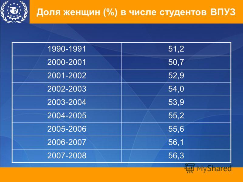 Доля женщин (%) в числе студентов ВПУЗ 1990-199151,2 2000-200150,7 2001-200252,9 2002-200354,0 2003-200453,9 2004-200555,2 2005-200655,6 2006-200756,1 2007-200856,3