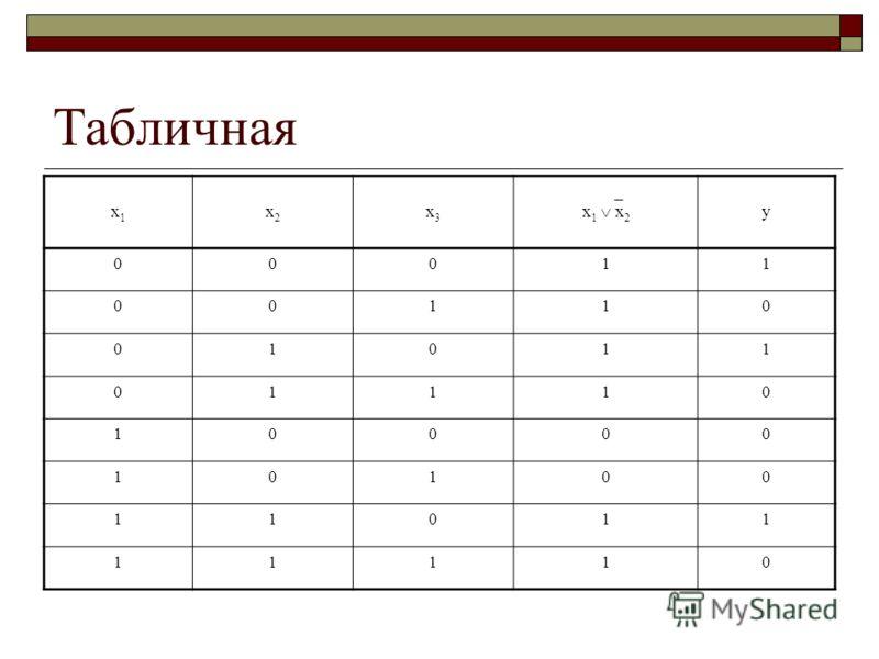 Табличная x1x1 x2x2 x3x3 _ x 1 x 2 y 00011 00110 01011 01110 10000 10100 11011 11110