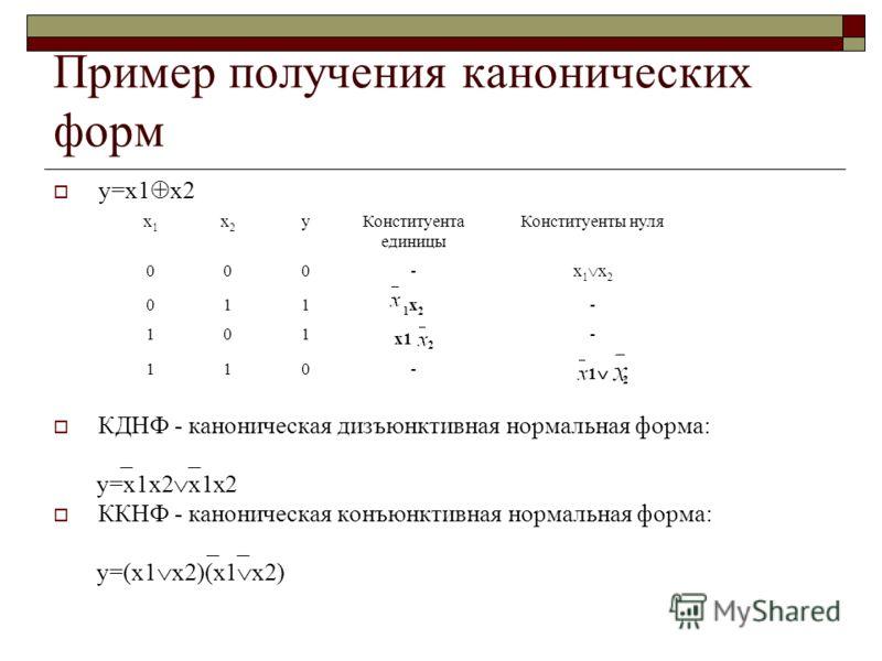 Пример получения канонических форм y=x1 x2 КДНФ - каноническая дизъюнктивная нормальная форма: _ _ y=x1x2 x1x2 ККНФ - каноническая конъюнктивная нормальная форма: _ _ y=(x1 x2)(x1 x2) x1x1 x2x2 yКонституента единицы Конституенты нуля 000- x 1 x 2 011