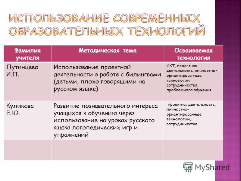 Фамилия учителя Методическая темаОсваиваемая технология Путинцева И.П. Использование проектной деятельности в работе с билингвами (детьми, плохо говорящими на русском языке) ИКТ, проектная деятельность, личностно- ориентированные технологии сотруднич