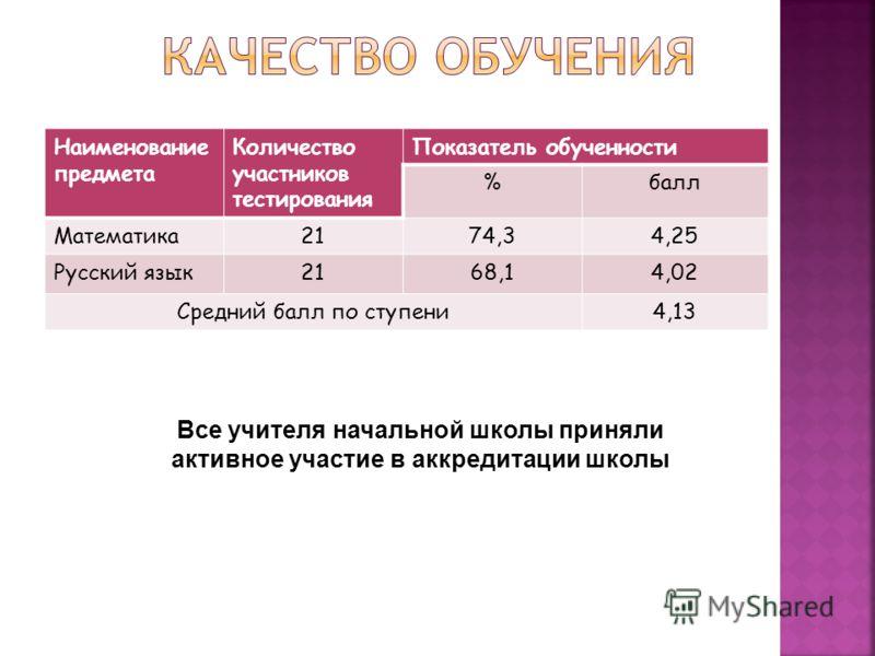 Наименование предмета Количество участников тестирования Показатель обученности %балл Математика2174,34,25 Русский язык2168,14,02 Средний балл по ступени4,13 Все учителя начальной школы приняли активное участие в аккредитации школы