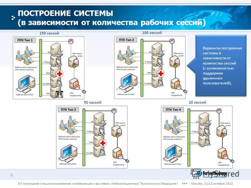 9 ПОСТРОЕНИЕ СИСТЕМЫ (в зависимости от количества рабочих сессий) 150 сессий 50 сессий 100 сессий 20 сессий Варианты построения системы в зависимости от количества сессий (с возможностью поддержки удаленных пользователей). Варианты построения системы