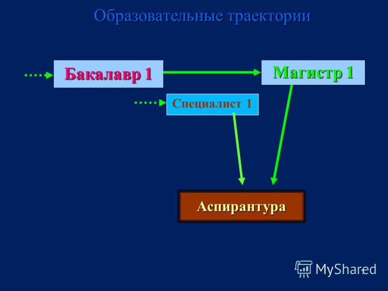 7 Образовательные траектории Бакалавр 1 Магистр 1 Аспирантура Специалист 1