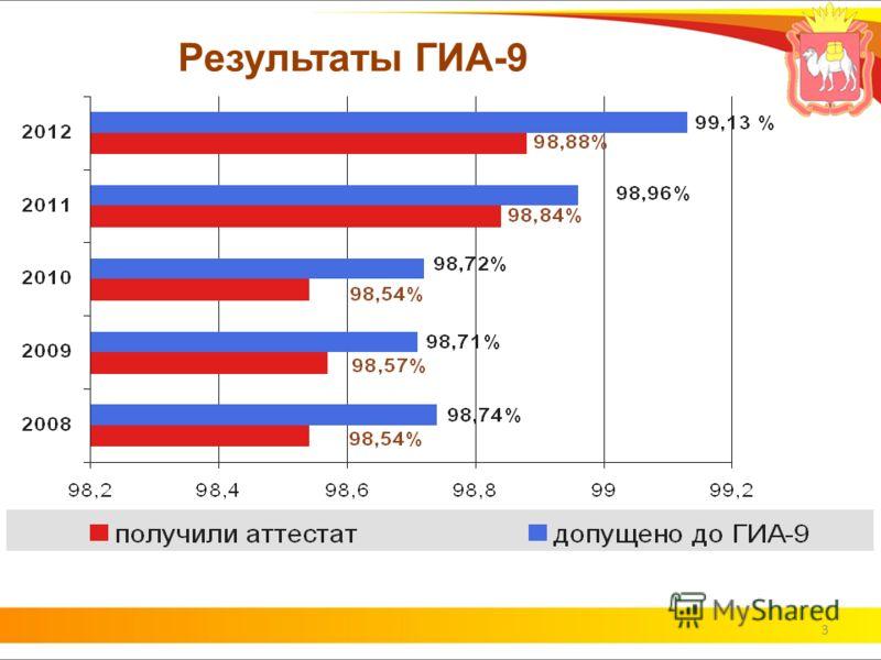 3 Результаты ГИА-9