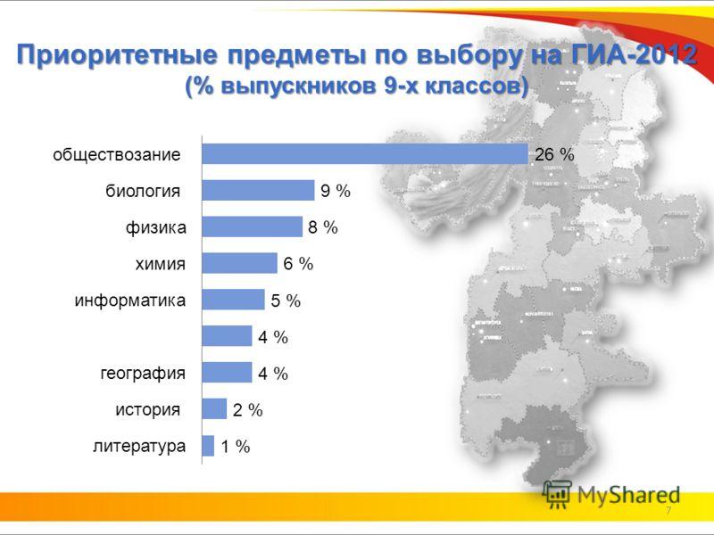 Приоритетные предметы по выбору на ГИА-2012 (% выпускников 9-х классов) 7