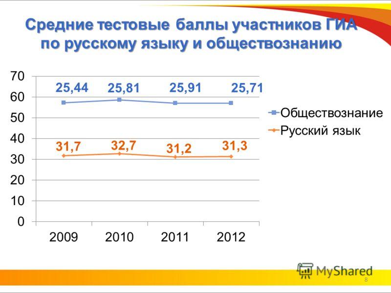 Средние тестовые баллы участников ГИА по русскому языку и обществознанию 8