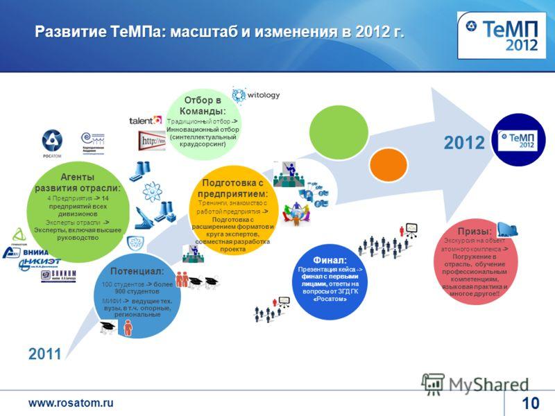 www.rosatom.ru Потенциал: 100 студентов -> более 900 студентов МИФИ -> ведущие тех. вузы, в т.ч. опорные, региональные Развитие ТеМПа: масштаб и изменения в 2012 г. 10 2011 2012 Агенты развития отрасли: 4 Предприятия -> 14 предприятий всех дивизионов