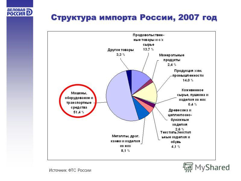 Структура импорта России, 2007 год Источник: ФТС России