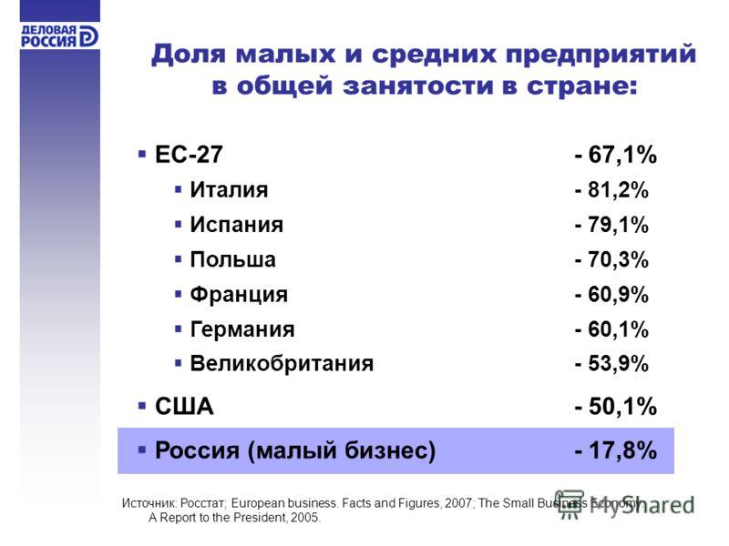Доля малых и средних предприятий в общей занятости в стране: ЕС-27 - 67,1% Италия - 81,2% Испания- 79,1% Польша- 70,3% Франция- 60,9% Германия- 60,1% Великобритания- 53,9% США - 50,1% Россия (малый бизнес)- 17,8% Источник: Росстат; European business.