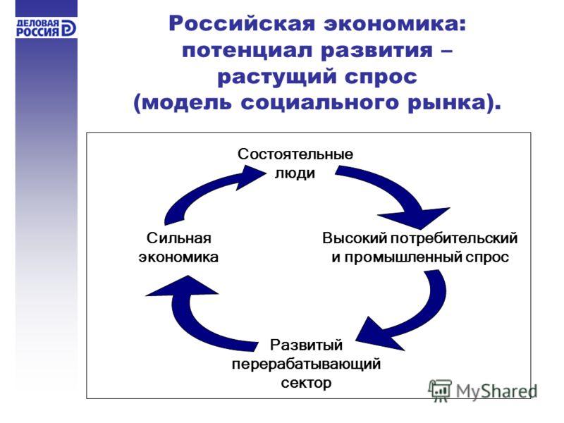 Российская экономика: потенциал развития – растущий спрос (модель социального рынка). Состоятельные люди Высокий потребительский и промышленный спрос Развитый перерабатывающий сектор Сильная экономика