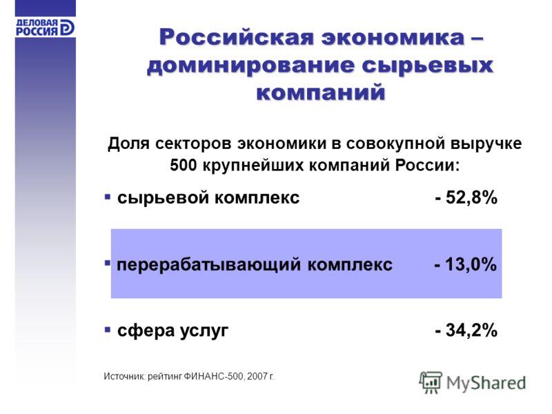 Доля секторов экономики в совокупной выручке 500 крупнейших компаний России: сырьевой комплекс- 52,8% сфера услуг- 34,2% перерабатывающий комплекс - 13,0% Российская экономика – доминирование сырьевых компаний Источник: рейтинг ФИНАНС-500, 2007 г.