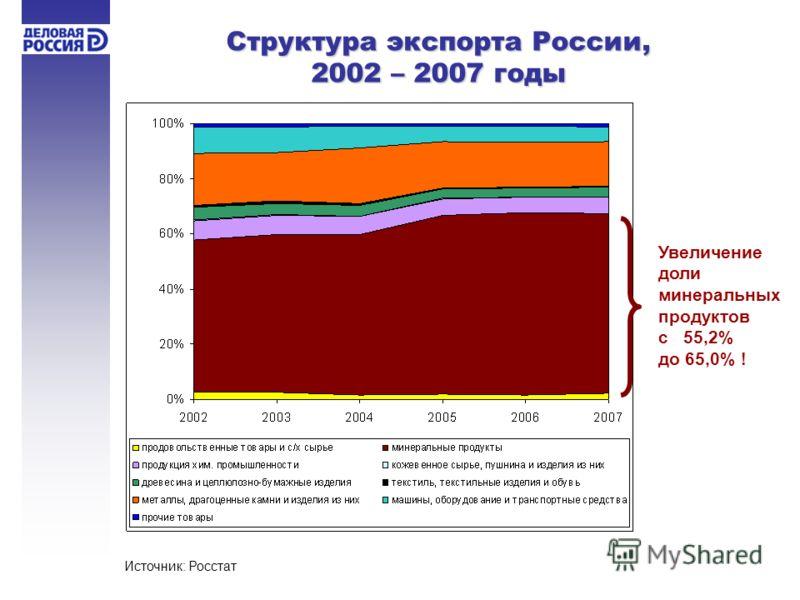 Структура экспорта России, 2002 – 2007 годы Источник: Росстат Увеличение доли минеральных продуктов с 55,2% до 65,0% !