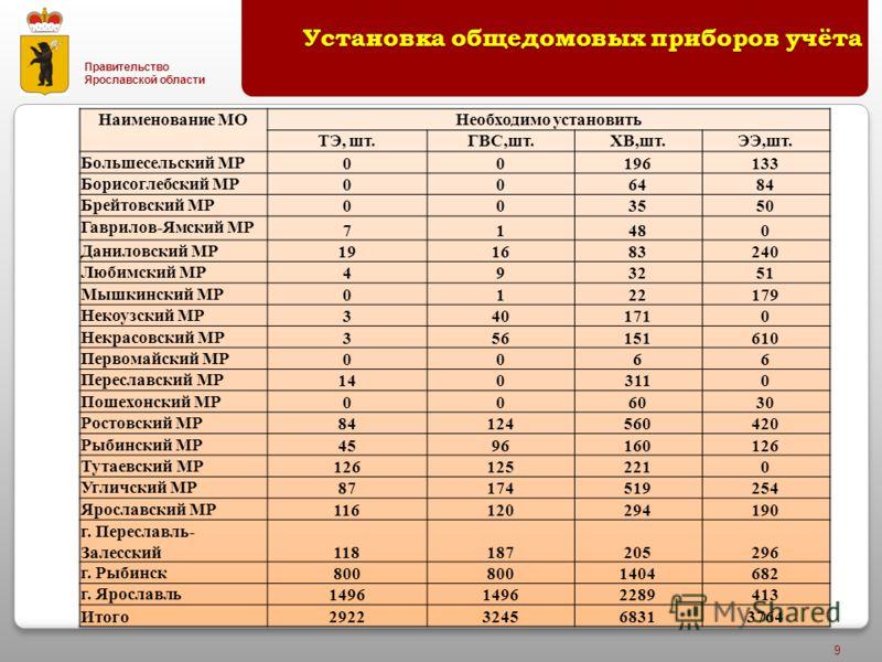 Правительство Ярославской области 9 Установка общедомовых приборов учёта