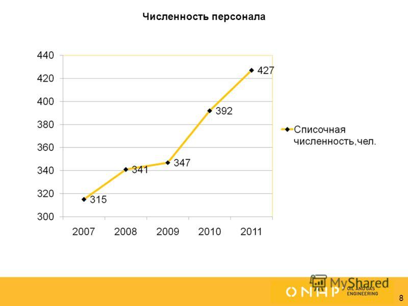 8 Омск (Центральный офис) Белград Москва Численность персонала