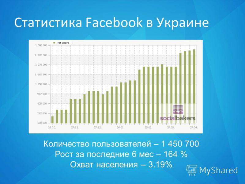 Статистика Facebook в Украине Количество пользователей – 1 450 700 Рост за последние 6 мес – 164 % Охват населения – 3.19%