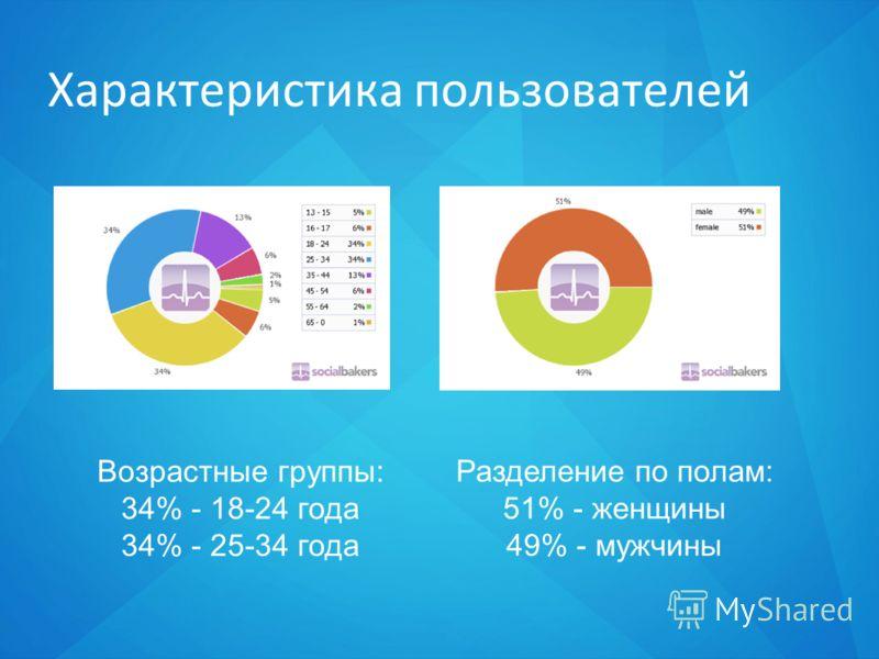 Характеристика пользователей Возрастные группы: 34% - 18-24 года 34% - 25-34 года Разделение по полам: 51% - женщины 49% - мужчины
