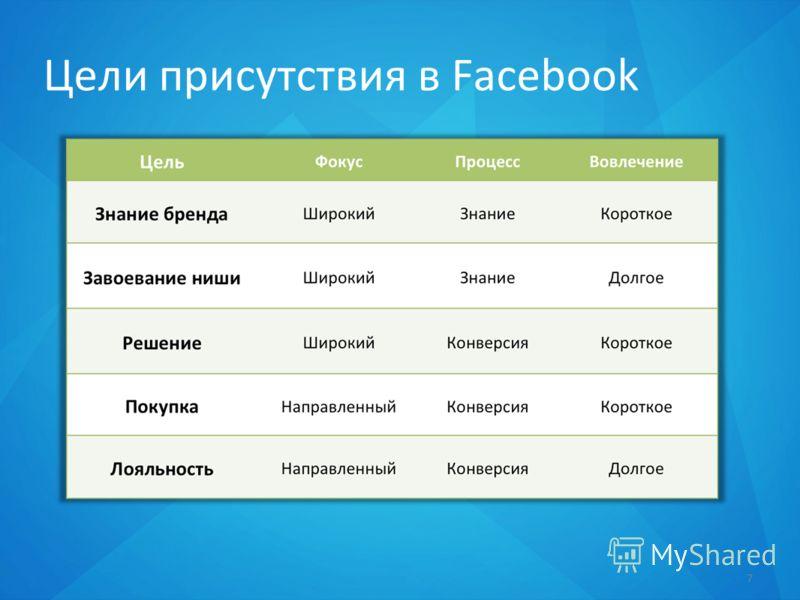 Цели присутствия в Facebook 7