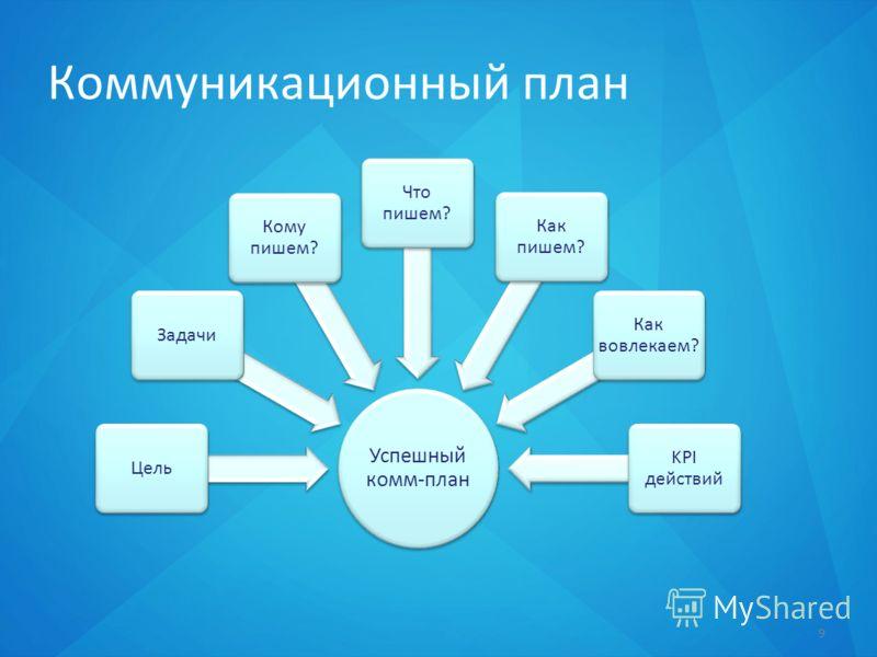 Коммуникационный план 9 Успешный комм-план ЦельЗадачи Кому пишем? Что пишем? Как пишем? Как вовлекаем? KPI действий