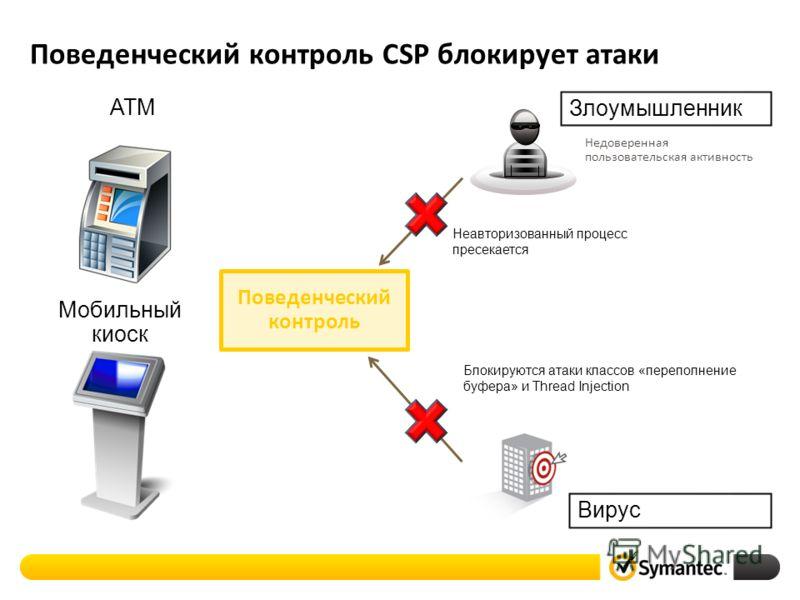 Поведенческий контроль CSP блокирует атаки Поведенческий контроль Неавторизованный процесс пресекается Блокируются атаки классов «переполнение буфера» и Thread Injection Вирус Злоумышленник Недоверенная пользовательская активность ATM Мобильный киоск