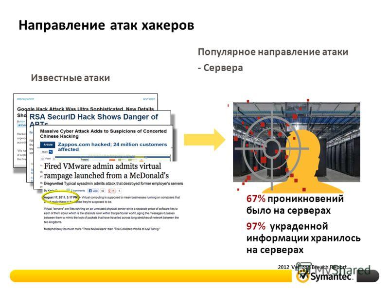 Направление атак хакеров 67% проникновений было на серверах 97% украденной информации хранилось на серверах 2012 Verizon Breach Report Известные атаки Популярное направление атаки - Сервера