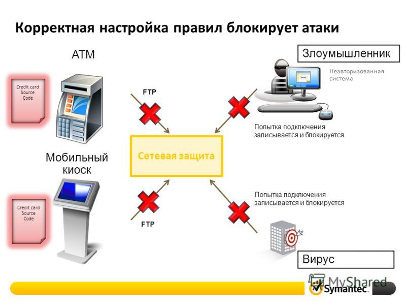 Корректная настройка правил блокирует атаки Вирус Злоумышленник ATM Мобильный киоск Сетевая защита FTP Credit card Source Code Credit card Source Code Попытка подключения записывается и блокируется Неавторизованная система