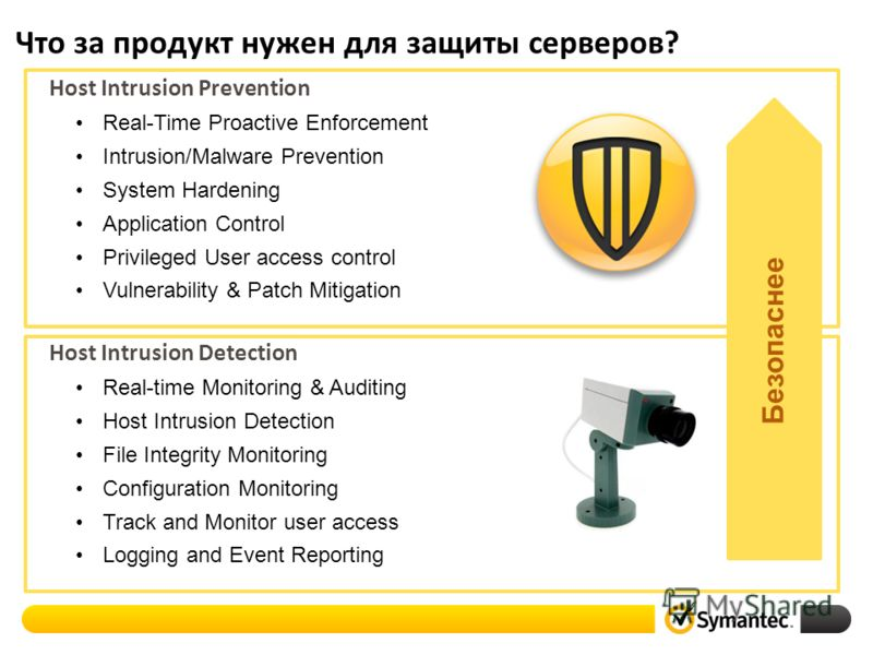 Что за продукт нужен для защиты серверов? Host Intrusion Prevention Real-Time Proactive Enforcement Intrusion/Malware Prevention System Hardening Application Control Privileged User access control Vulnerability & Patch Mitigation Host Intrusion Detec