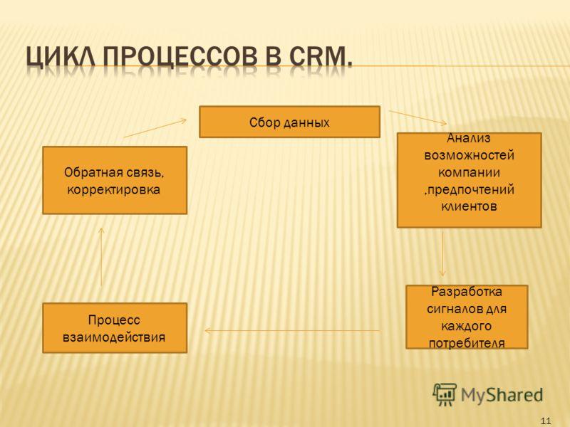 11 Сбор данных Обратная связь, корректировка Анализ возможностей компании,предпочтений клиентов Процесс взаимодействия Разработка сигналов для каждого потребителя