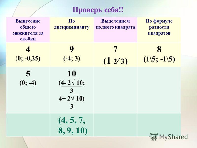 Проверь себя!! Вынесение общего множителя за скобки По дискриминанту Выделением полного квадрата По формуле разности квадратов 4 (0; -0,25) 9 (-4; 3) 7(1 2 3)7(1 2 3) 8 (1\5; -1\5) 5 (0; -4) 10 (4- 2 10; 3 4+ 2 10) 3 (4, 5, 7, 8, 9, 10)
