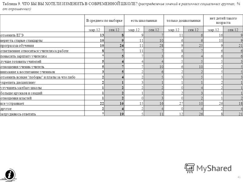 Таблица 9. ЧТО БЫ ВЫ ХОТЕЛИ ИЗМЕНИТЬ В СОВРЕМЕННОЙ ШКОЛЕ? (распределение мнений в различных социальных группах, % от опрошенных) В среднем по выборкеесть школьникитолько дошкольники нет детей такого возраста мар.12сен.12мар.12сен.12мар.12сен.12мар.12