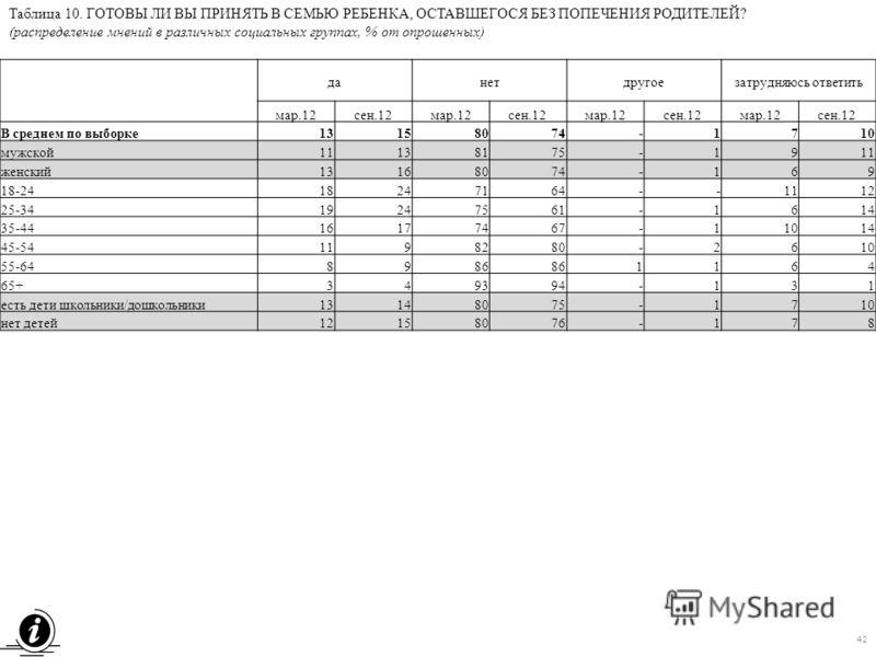 Таблица 10. ГОТОВЫ ЛИ ВЫ ПРИНЯТЬ В СЕМЬЮ РЕБЕНКА, ОСТАВШЕГОСЯ БЕЗ ПОПЕЧЕНИЯ РОДИТЕЛЕЙ? (распределение мнений в различных социальных группах, % от опрошенных) данетдругоезатрудняюсь ответить мар.12сен.12мар.12сен.12мар.12сен.12мар.12сен.12 В среднем п