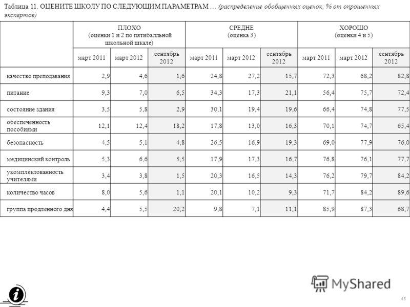 Таблица 11. ОЦЕНИТЕ ШКОЛУ ПО СЛЕДУЮЩИМ ПАРАМЕТРАМ … (распределение обобщенных оценок, % от опрошенных экспертов) ПЛОХО (оценки 1 и 2 по пятибалльной школьной шкале) СРЕДНЕ (оценка 3) ХОРОШО (оценки 4 и 5) март 2011март 2012 сентябрь 2012 март 2011мар