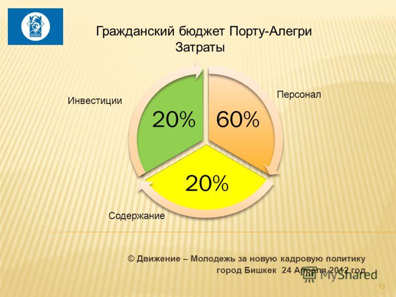 60% 20% Персонал Инвестиции Содержание Гражданский бюджет Порту-Алегри Затраты © Движение – Молодежь за новую кадровую политику город Бишкек 24 Апреля 2012 год 13