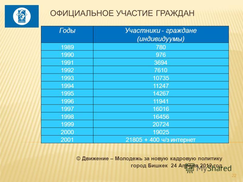 ГодыУчастники - граждане (индивидуумы) 1989780 1990976 19913694 19927610 199310735 199411247 199514267 199611941 199716016 199816456 199920724 200019025 200121805 + 400 ч/з интернет © Движение – Молодежь за новую кадровую политику город Бишкек 24 Апр