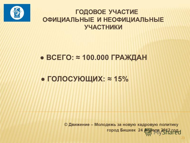 © Движение – Молодежь за новую кадровую политику город Бишкек 24 Апреля 2012 год 23