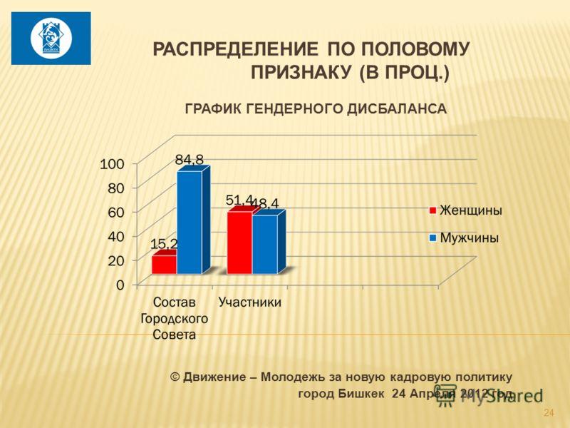 © Движение – Молодежь за новую кадровую политику город Бишкек 24 Апреля 2012 год 24