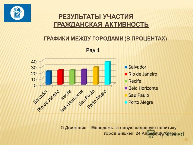 © Движение – Молодежь за новую кадровую политику город Бишкек 24 Апреля 2012 год 25