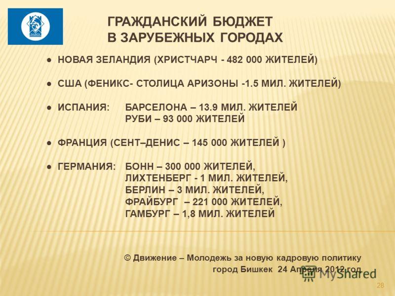 © Движение – Молодежь за новую кадровую политику город Бишкек 24 Апреля 2012 год НОВАЯ ЗЕЛАНДИЯ (ХРИСТЧАРЧ - 482 000 ЖИТЕЛЕЙ) США (ФЕНИКС- СТОЛИЦА АРИЗОНЫ -1.5 МИЛ. ЖИТЕЛЕЙ) ИСПАНИЯ:БАРСЕЛОНА – 13.9 МИЛ. ЖИТЕЛЕЙ РУБИ – 93 000 ЖИТЕЛЕЙ ФРАНЦИЯ (СЕНТ–ДЕ