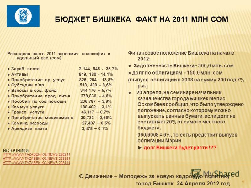 БЮДЖЕТ БИШКЕКА ФАКТ НА 2011 МЛН СОМ Расходная часть 2011 экономич. классифик и удельный вес (сом): Зараб. плата 2 144, 645 - 35,7% Активы 849, 180 - 14,1% Приобретение пр. услуг 826, 254 – 13,8% Субсидии п/пр 518, 400 – 8,6% Взносы в соц. фонд 344,17