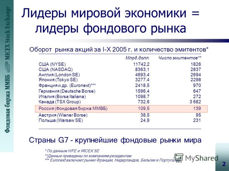 2 Лидеры мировой экономики = лидеры фондового рынка Оборот рынка акций за I-X 2005 г. и количество эмитентов* Страны G7 - крупнейшие фондовые рынки мира Млрд.долл.Число эмитентов** США (NYSE)11742,21826 США (NASDAQ)8363,12837 Англия (London SE)4693,4
