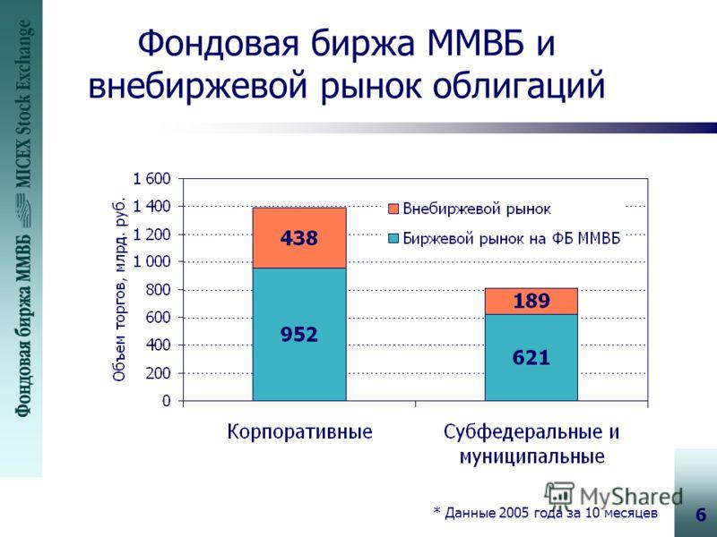 6 Фондовая биржа ММВБ и внебиржевой рынок облигаций * Данные 2005 года за 10 месяцев