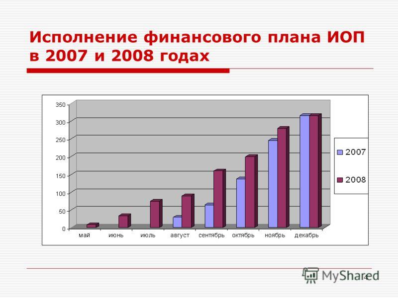4 Исполнение финансового плана ИОП в 2007 и 2008 годах