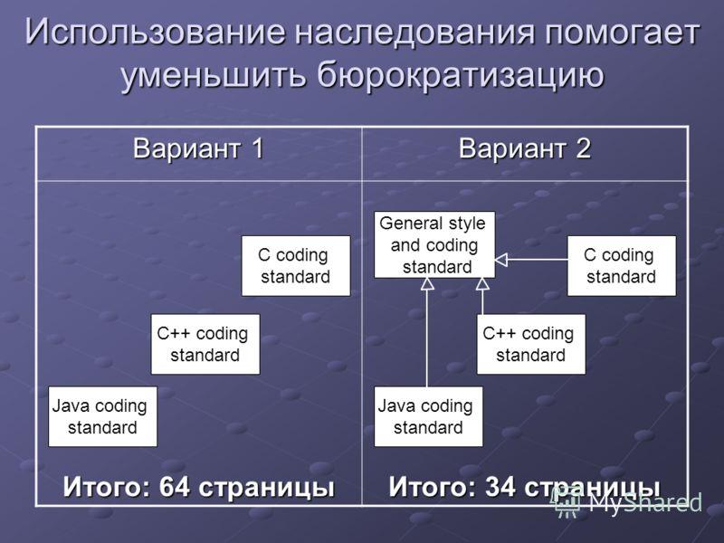 Использование наследования помогает уменьшить бюрократизацию Вариант 1 Вариант 2 Итого: 64 страницы Итого: 34 страницы Java coding standard C++ coding standard C coding standard Java coding standard C++ coding standard C coding standard General style