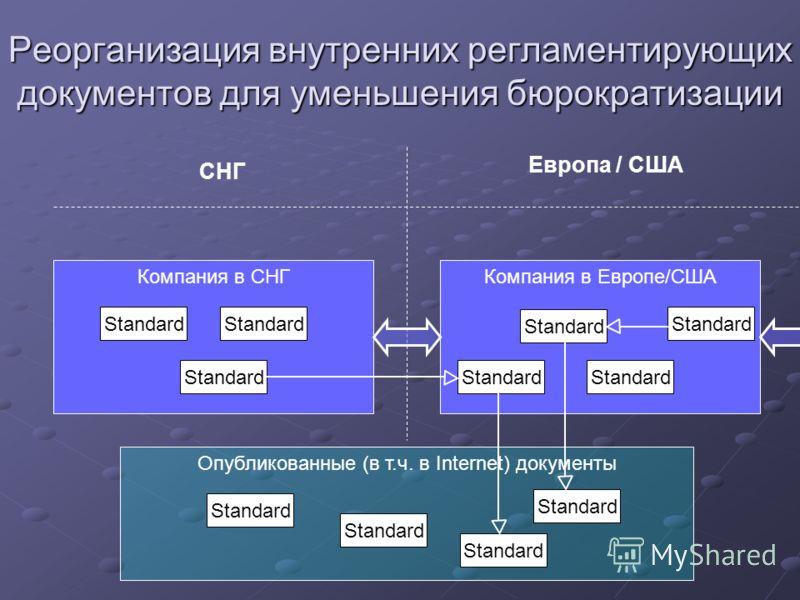 Компания в Европе/США Опубликованные (в т.ч. в Internet) документы Компания в СНГ Реорганизация внутренних регламентирующих документов для уменьшения бюрократизации СНГ Европа / США Standard