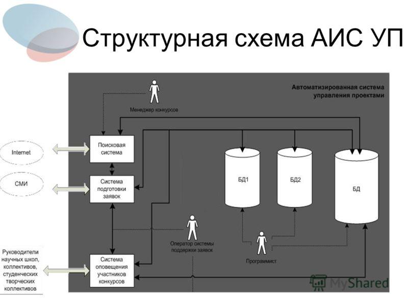 Структурная схема АИС УП