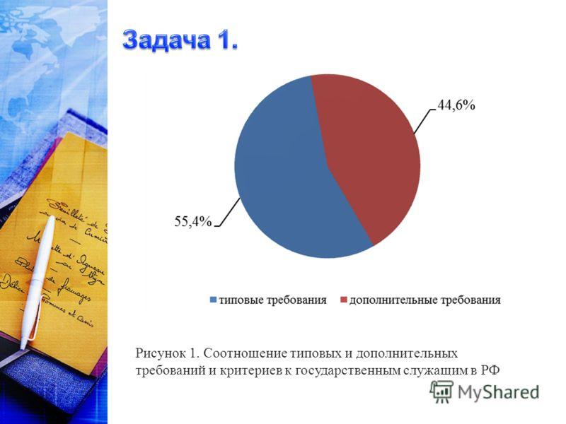 Рисунок 1. Соотношение типовых и дополнительных требований и критериев к государственным служащим в РФ